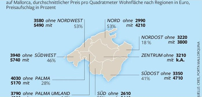 """Soviel """"mehr"""" kostet der """"Meerblick"""" – Immobilienpreisentwicklung auf Mallorca"""